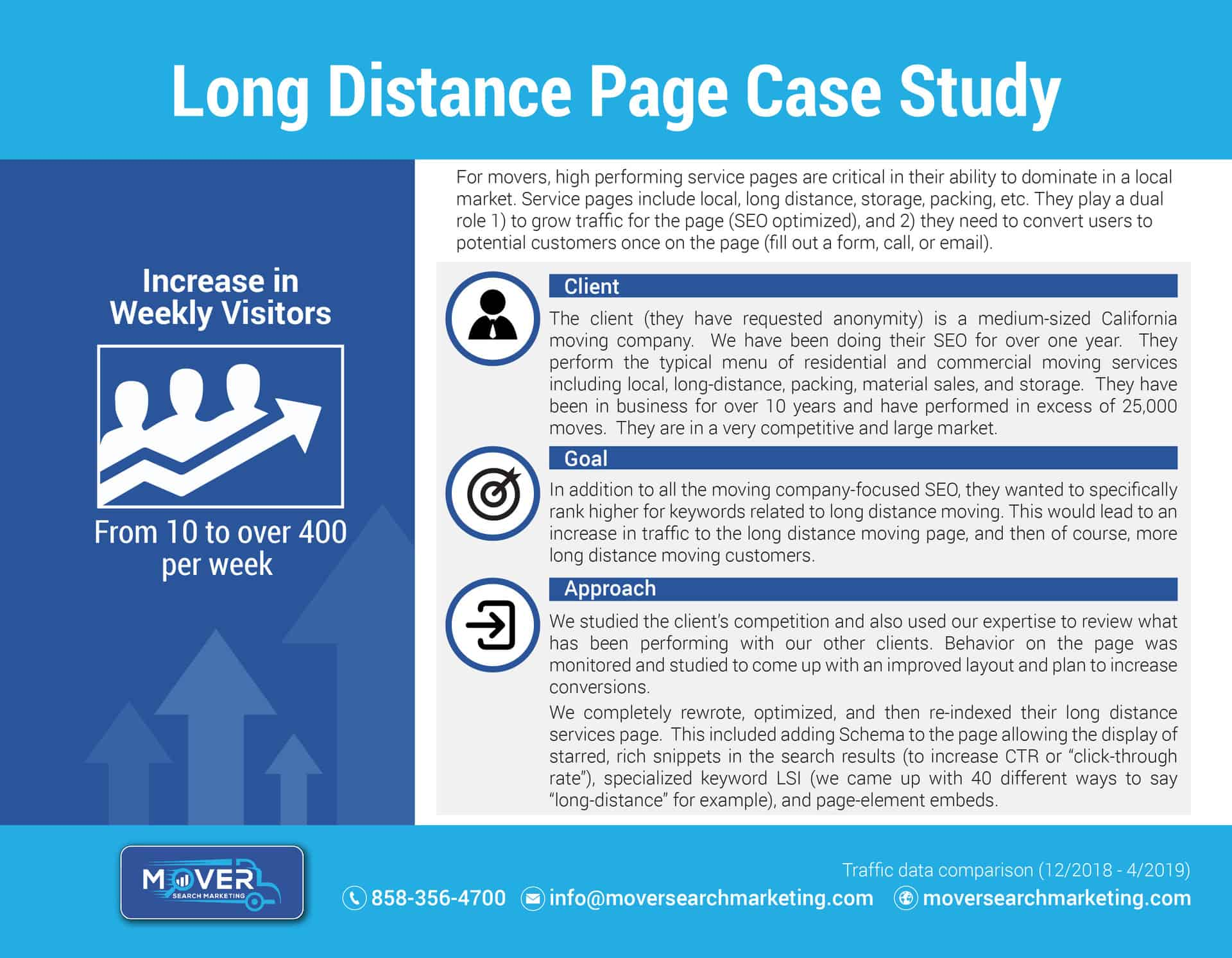 Long Distance SEO Case Study
