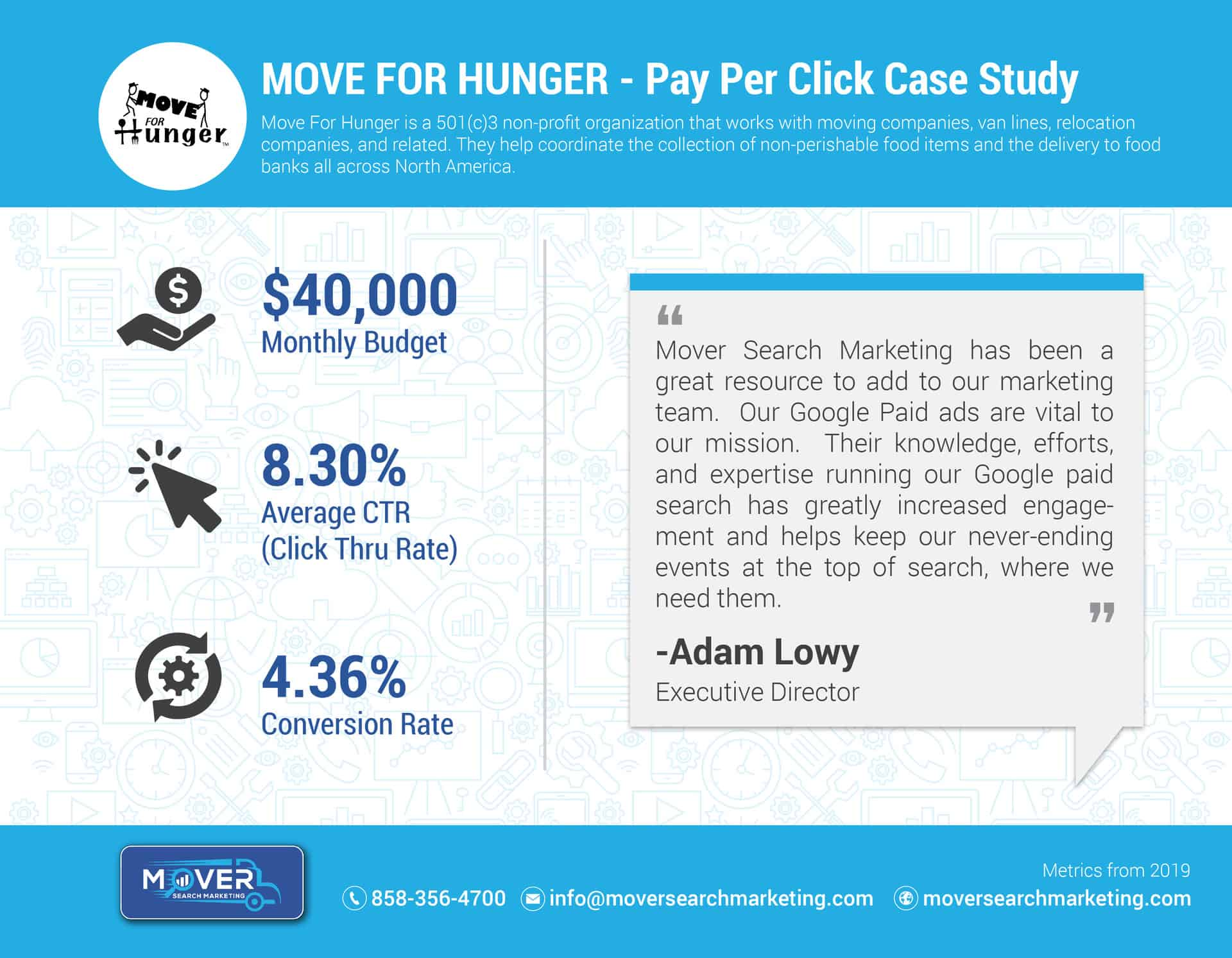 Move For Hunger PPC Case Study