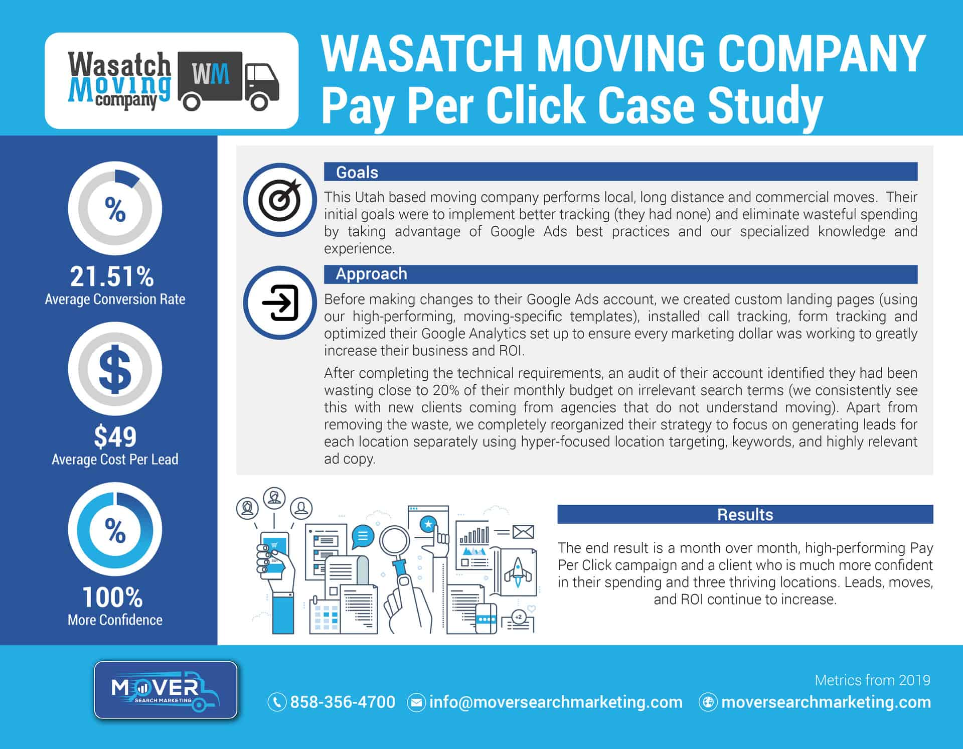 Wasatch Moving PPC Case Study